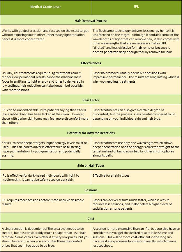 MEDICAL-GRADE LASER VS IPL